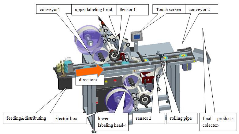 Automatický lepiaci stroj na lepenie zvrchu a nadol