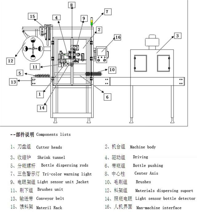 Hlavné technické parametre zariadenia na označovanie rukávov